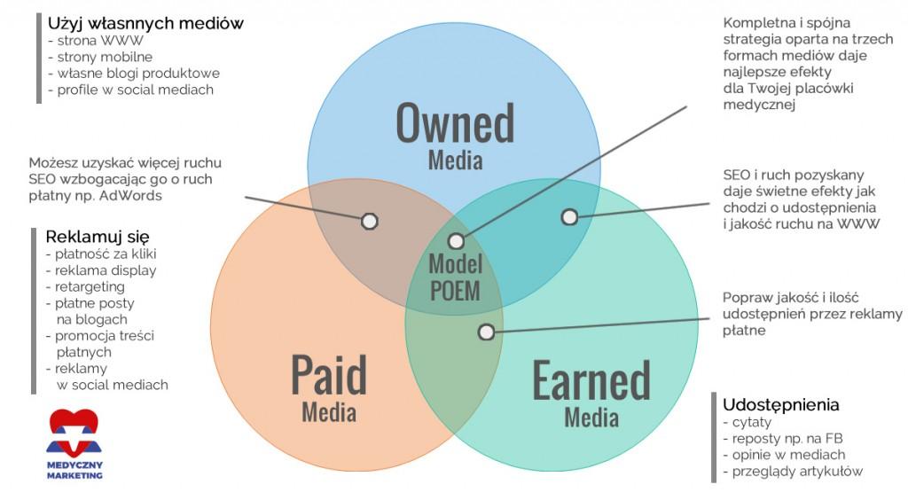 POEM - strategia content marketingowa